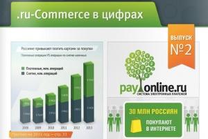 .ru-Commerce в цифрах. Лучшие инфографики по электронной и мобильной коммерции