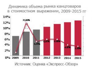 В 2011 году импорт канцтоваров вырос на 9%