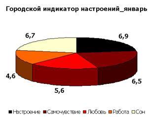 Екатеринбург: городской индикатор настроений - январь 2009 г.