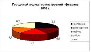 Городской индикатор настроений - Екатеринбург - февраль 2009 г.