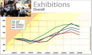 Экономический спад и выставочная индустрия. Западный обзор