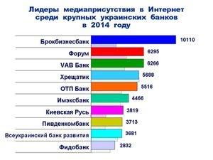 Упоминаемость крупных украинских банков в Интернет в 2014 году