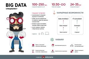 Data-герой или IT-учёный – стать лучшим в непростые времена