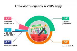Число лотов в «Магазине доменов REG.RU» превысило 100 тысяч