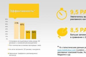3d реклама гарантия увеличения прибыли