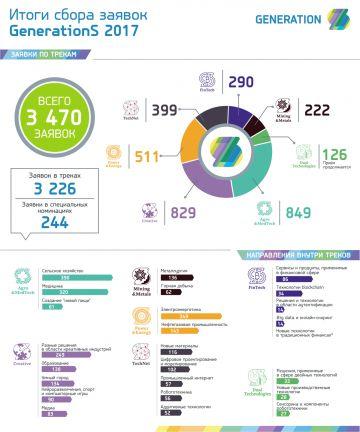 3470 стартапов претендуют на участие в GenerationS-2017
