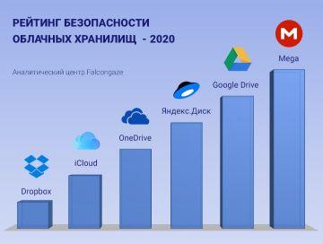 регистрация доменов ru от 100 рублей