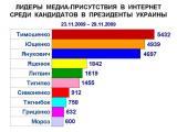 Олег Тягнибок и Александр Мороз вошли в десятку кандидатов-лидеров медиа-присутствия на прошлой неделе