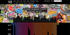 adidas и Carat составляют летопись российских субкультур