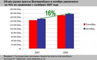 Обзор рекламного рынка прессы Екатеринбурга Октябрь, 2008