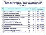 АЗШВ Artyomovsk Winery стал лидером упоминаемости в Интернет в 2009 году
