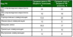 Совокупный объем российского рынка PR в 2008 году составил 2.5 миллиарда*