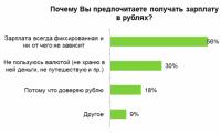 34% работников хотели бы получать зарплату в валюте
