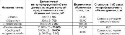 «Вдвое больше Интернета» для клиентов «Киевстар» — до 31 октября 2012 года