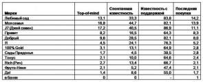 Таблица 3. ЗНАНИЕ И ПОТРЕБЛЕНИЕ СОКОВ И НЕКТАРОВ РАЗЛИЧНЫХ МАРОК, % от числа покупателей/потребителей