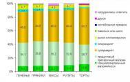Обзор рынка мучных кондитерских изделий г. Омска