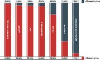 Подведены итоги исследования автомобильного рынка РФ
