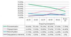 «Старт Маркетинг» изучил отношение жителей Воронежа и области к УЭК