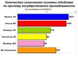 Количество подключенных в системе InfoStream сайтов превысило 6000