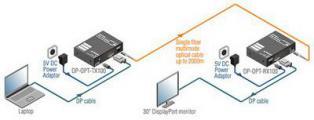 Lightware: Первый удлинитель DiplayPort по одному оптоволоконному кабелю