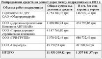 Мэр Горловки открыто манипулирует цифрами бюджетных расходов