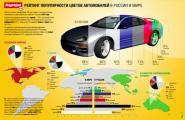 Рейтинг популярности цветов автомобилей в России