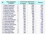 Результаты анализа упоминаемости кандидатов в президенты на 51 неделе