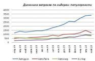 Интернет-рынок г. Ярославль: есть куда стремится