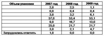 Таблица 1. ПРЕДПОЧИТАЕМЫЙ ОМИЧАМИ ОБЪЕМ УПАКОВКИ СОКОВ И НЕКТАРОВ, % от покупателей