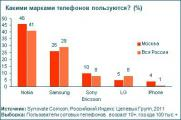 Каждый десятый россиянин пользуется двумя мобильными телефонами