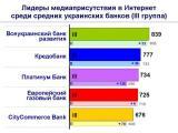 Самые упоминаемые украинские банки в Интернет (III квартал)