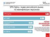 SPN Ogilvy – победитель рейтингов профессионального опыта и квалификации персонала по версии Национального рейтинга коммуникационных компаний
