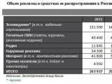 Рекламный рынок в России вырастет только на 8,6%