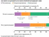 Число онлайн-СМИ в Рунете выросло в полтора раза за три года