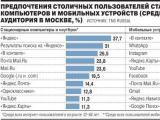 Названы самые популярные мобильные приложения в России