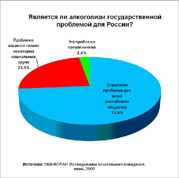 Проблемы наркомании алкоголизма в россии