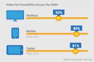 Google: Видимость мобильной рекламы на 30% выше, чем десктопной