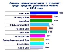 Медиаприсутствие средних украинских банков в Интернет в 2014 году