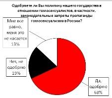 Одобряете ли Вы политику нашего государства в отношении гомосексуалистов?
