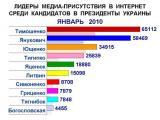 Лидеры упоминаемости среди кандидатов в Президенты (январь, 2010)