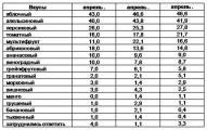 Таблица 2. ПРЕДПОЧИТАЕМЫЕ ОМИЧАМИ ВКУСЫ СОКОВ И НЕКТАРОВ, % от покупателей