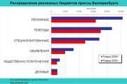 Рекламный рынок прессы Екатеринбурга и Челябинска снизился более чем на 30 процентов