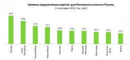 Исследование рынка труда в сфере «Медиа, дизайн и реклама»