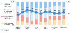 Надежда умирает последней! Индекс потребительских настроений жителей г. Омска летом 2012 года