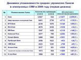 Медиаприсутствие украинских банков в Интернет - группа III (2009)