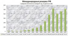«Лихие 90-е» против Путина: экономический анализ