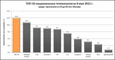 РЕН ТВ возглавил ТОП-10 телеканалов по итогам майских праздников