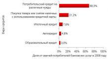 Рис. 3. Популярность различных видов кредитования среди потребителей банковских кредитов города Омска.