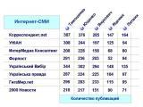 Тимошенко остается лидером упоминаемости в Интернет среди кандидатов в президенты
