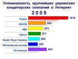 """Корпорация """"Рошен"""" стала лидером по упоминаемости в Интернет в 2009 году"""